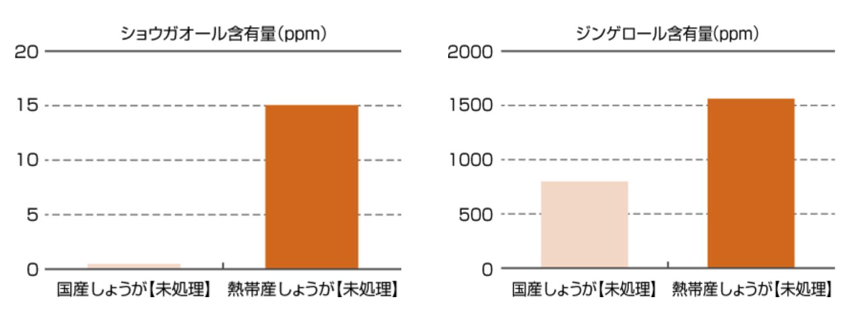 熱帯産ショウガのショウガオール含有量